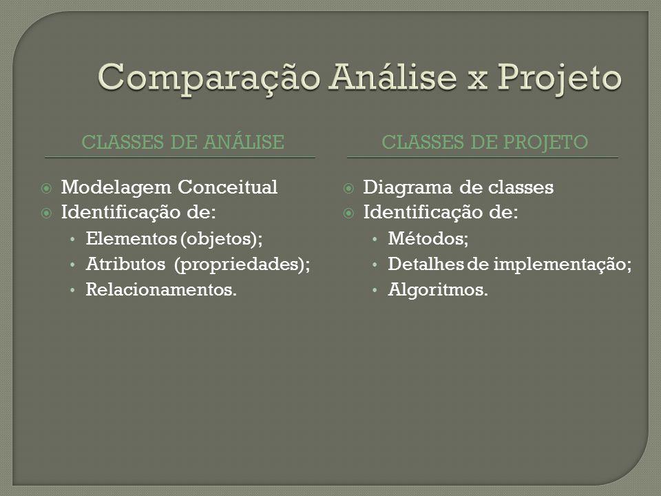 CLASSES DE ANÁLISECLASSES DE PROJETO Modelagem Conceitual Identificação de: Elementos (objetos); Atributos (propriedades); Relacionamentos.