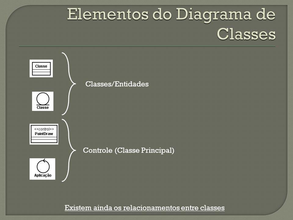 Classes/Entidades Controle (Classe Principal) Existem ainda os relacionamentos entre classes