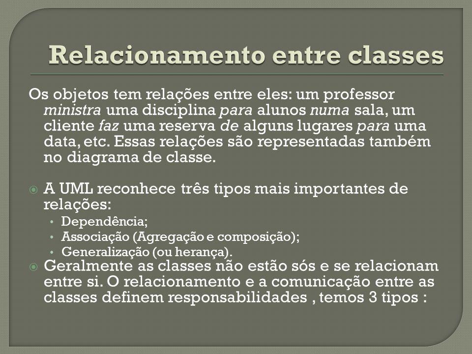 Os objetos tem relações entre eles: um professor ministra uma disciplina para alunos numa sala, um cliente faz uma reserva de alguns lugares para uma data, etc.