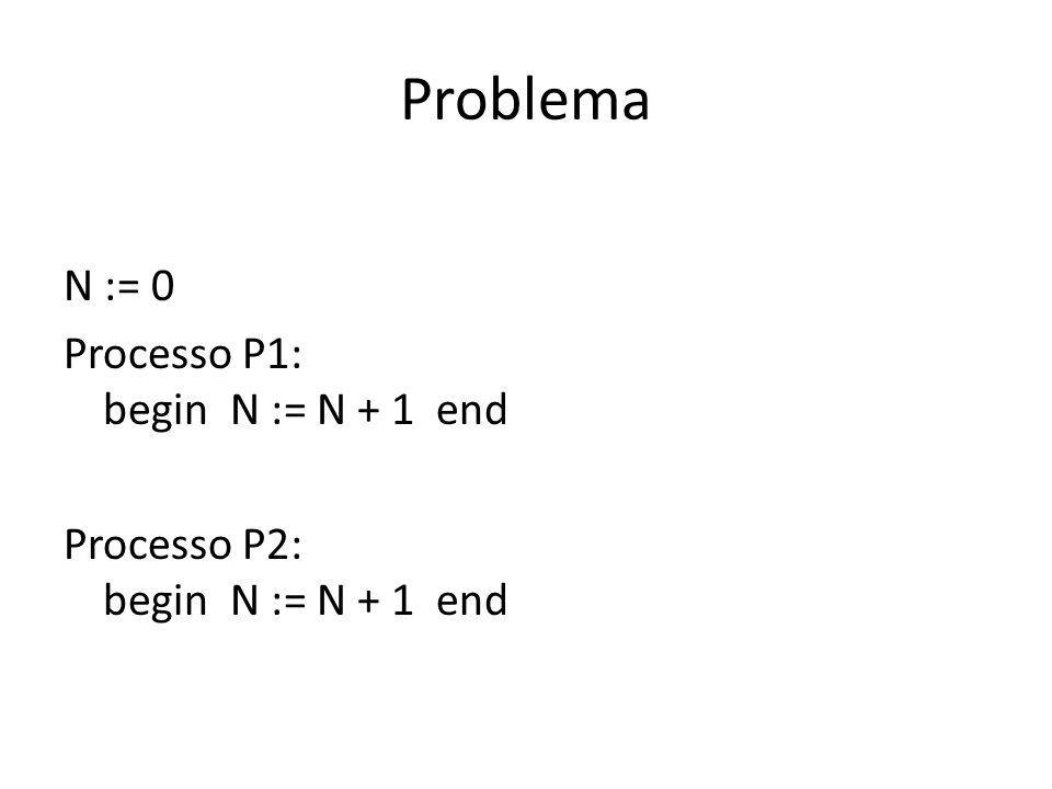 Variável incrementada por dois processos P1 e P2 Processo Instrução Valor de N Inicialmente 0 P1INC N 1 P2INC N 2
