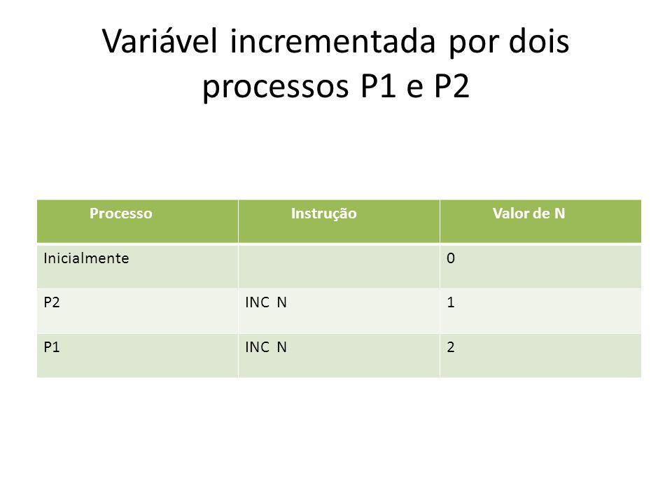 Variável incrementada por dois processos P1 e P2 Processo Instrução Valor de N Inicialmente0 P2INC N1 P1INC N2