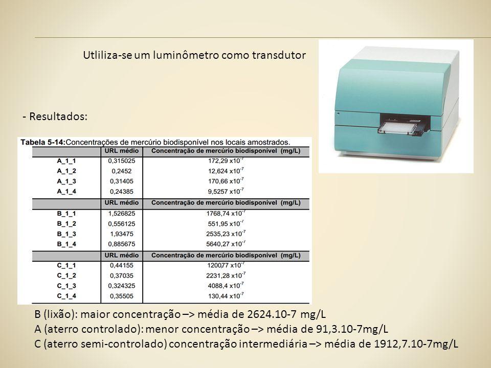 Utliliza-se um luminômetro como transdutor - Resultados: B (lixão): maior concentração –> média de 2624.10-7 mg/L A (aterro controlado): menor concent