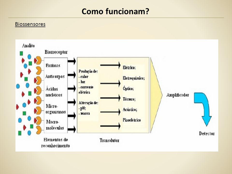 Biossensores Como funcionam?
