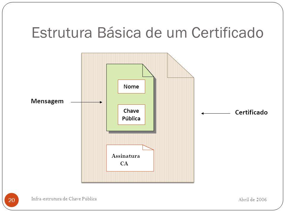 Abril de 2006 Infra-estrutura de Chave Pública 20 Estrutura Básica de um Certificado Assinatura CA Nome Chave Pública Mensagem Certificado