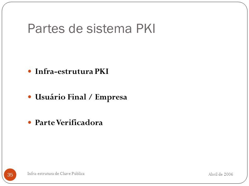 Abril de 2006 Infra-estrutura de Chave Pública 35 Partes de sistema PKI Infra-estrutura PKI Usuário Final / Empresa Parte Verificadora