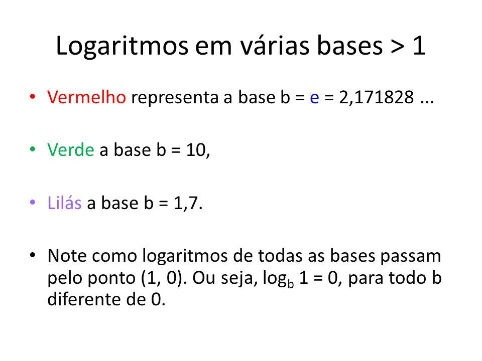 Logaritmos em várias bases > 1 Vermelho representa a base b = e = 2,171828...