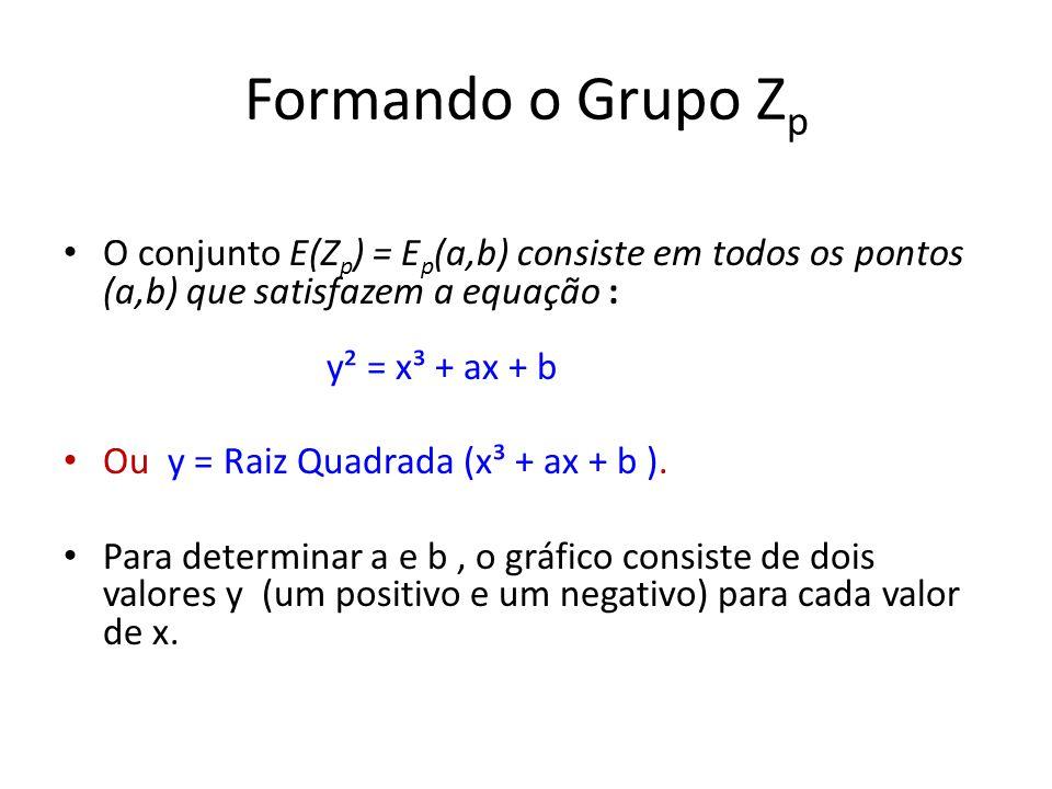Formando o Grupo Z p O conjunto E(Z p ) = E p (a,b) consiste em todos os pontos (a,b) que satisfazem a equação : y² = x³ + ax + b Ou y = Raiz Quadrada (x³ + ax + b ).