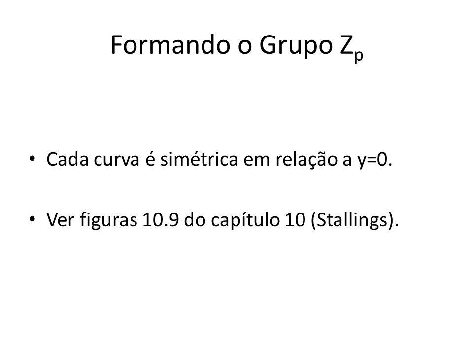 Formando o Grupo Z p Cada curva é simétrica em relação a y=0.