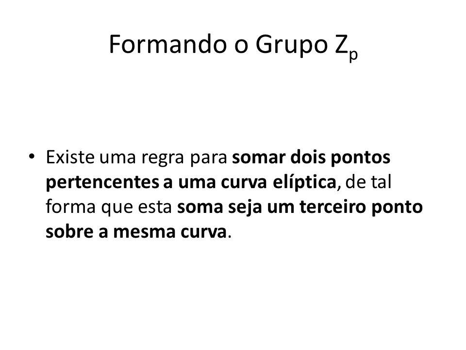 Formando o Grupo Z p Existe uma regra para somar dois pontos pertencentes a uma curva elíptica, de tal forma que esta soma seja um terceiro ponto sobre a mesma curva.