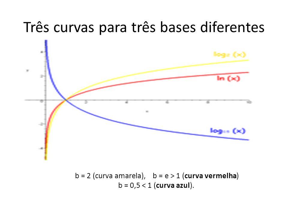 Três curvas para três bases diferentes b = 2 (curva amarela), b = e > 1 (curva vermelha) b = 0,5 < 1 (curva azul).