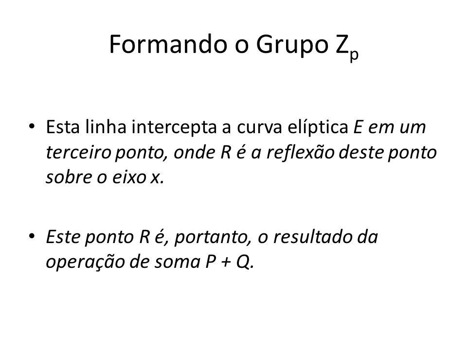 Formando o Grupo Z p Esta linha intercepta a curva elíptica E em um terceiro ponto, onde R é a reflexão deste ponto sobre o eixo x.