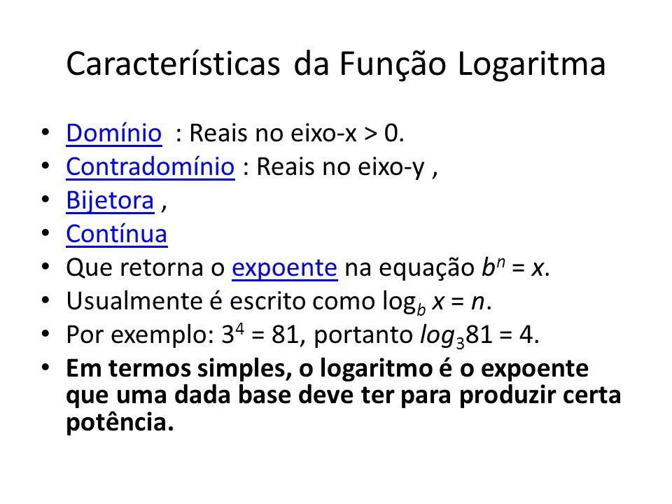 Características da Função Logaritma Domínio : Reais no eixo-x > 0.