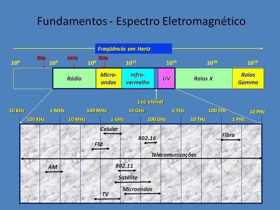 Fundamentos - Espectro Eletromagnético Rádio 10 0 10 4 10 8 10 12 10 16 10 20 10 24 Micro- ondas Infra- vermelho UV Raios X RaiosGamma Luz visível Fre