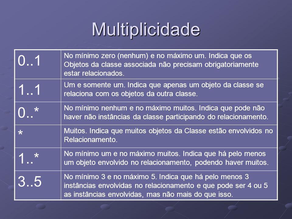 Multiplicidade 0..1 No mínimo zero (nenhum) e no máximo um.