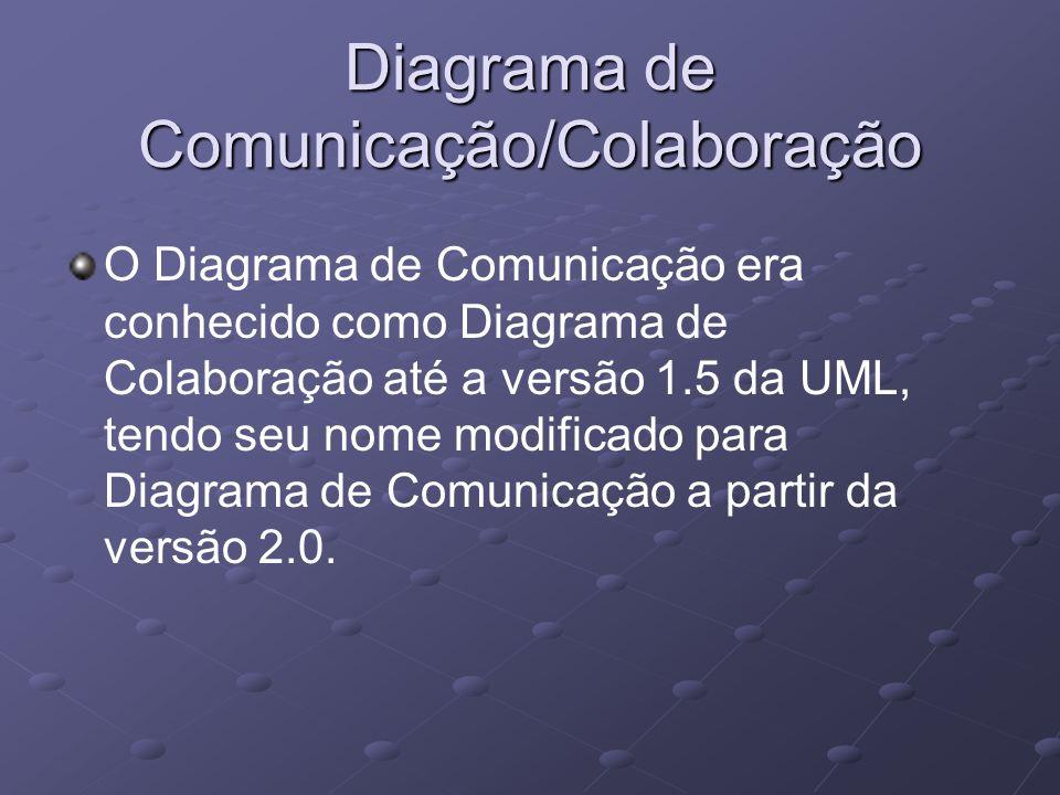 Diagrama de Comunicação/Colaboração O Diagrama de Comunicação era conhecido como Diagrama de Colaboração até a versão 1.5 da UML, tendo seu nome modificado para Diagrama de Comunicação a partir da versão 2.0.