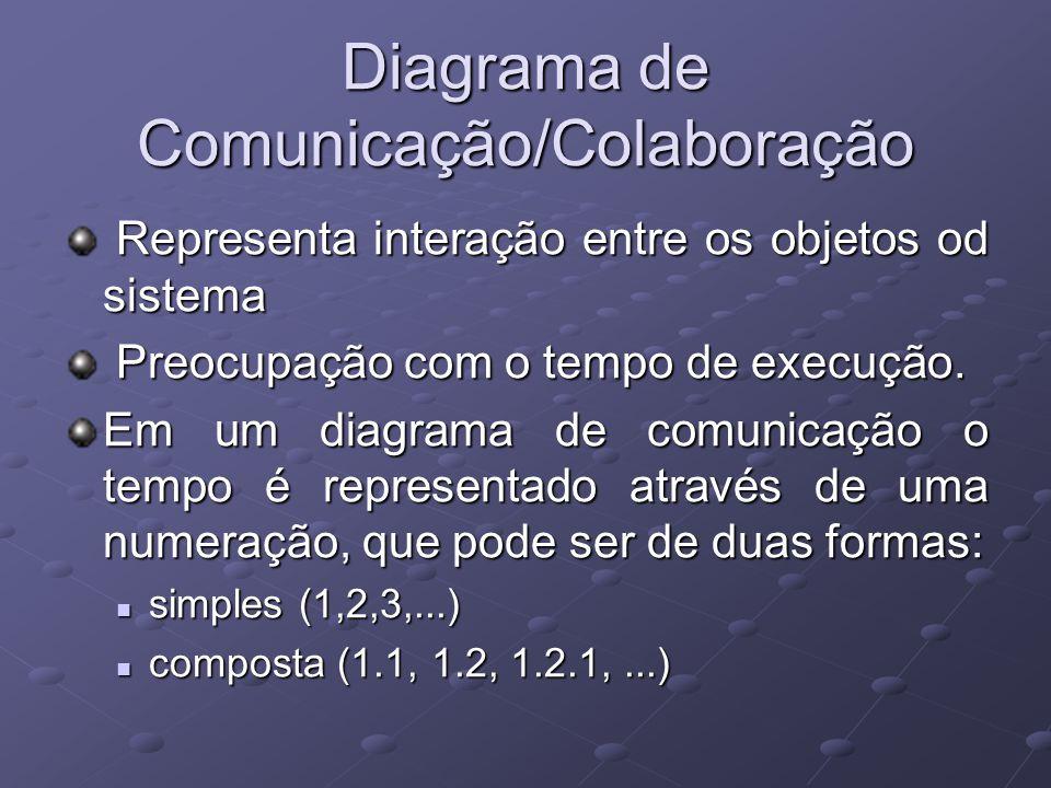 Diagrama de Comunicação/Colaboração Representa interação entre os objetos od sistema Representa interação entre os objetos od sistema Preocupação com o tempo de execução.