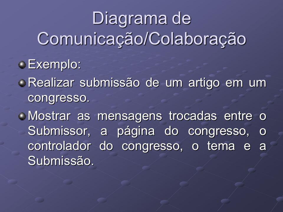 Diagrama de Comunicação/Colaboração Exemplo: Realizar submissão de um artigo em um congresso.