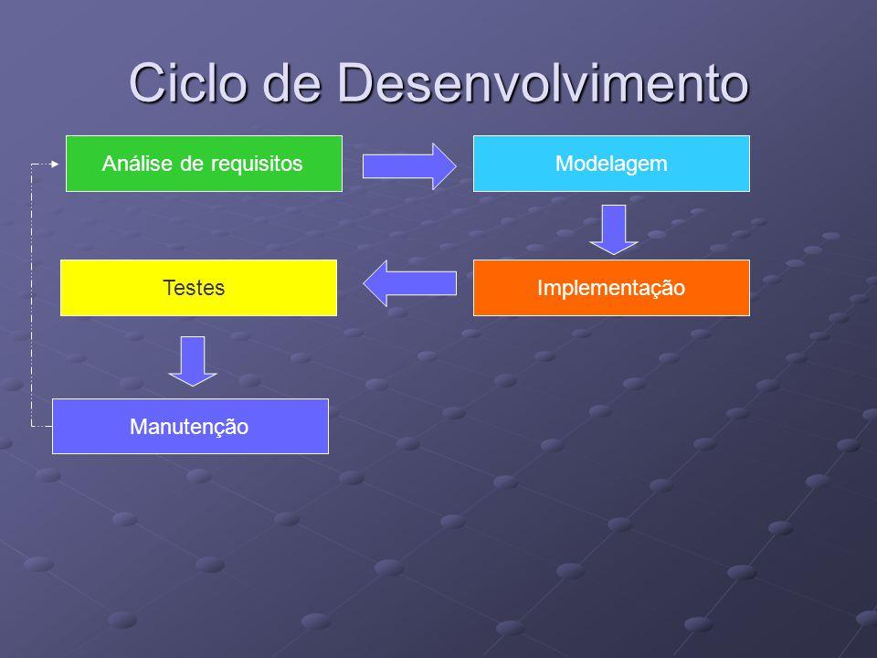 Ciclo de Desenvolvimento Análise de requisitosModelagem ImplementaçãoTestes Manutenção