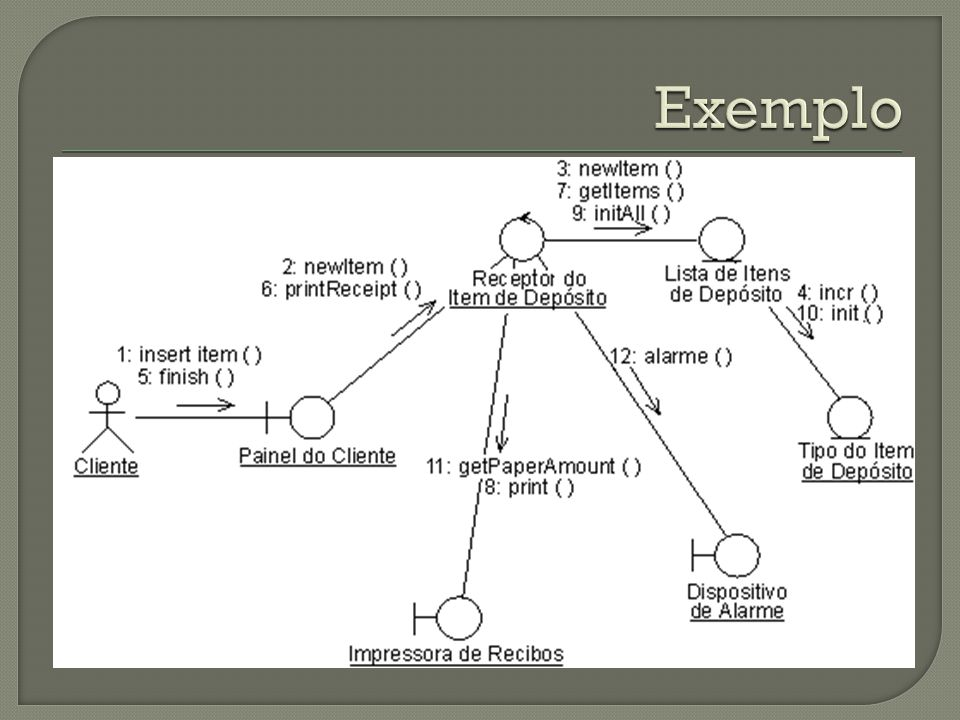 Os diagramas de componentes capturam a estrutura física da implementação Têm como objetivo: organizar o código fonte (ambiente de desenvolvimento) Construir uma release executável (ambiente de produção) Especificar componentes como base de dados, etc.