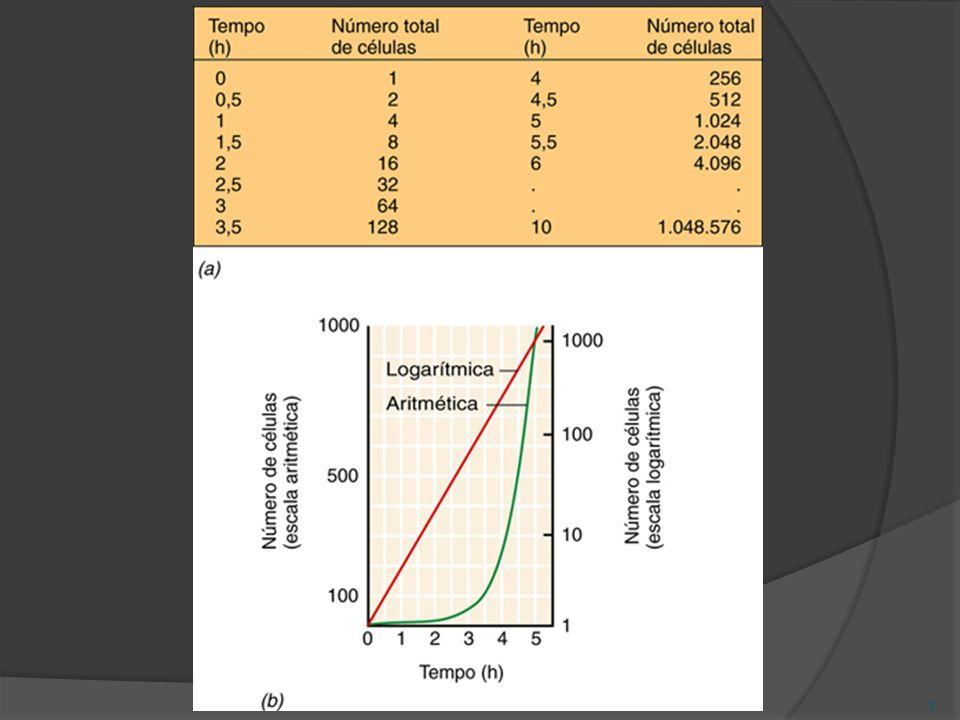 Crescimento microbiano Expressão matemática do crescimento –progressão geométrica de quociente 2: 1 2481632.........