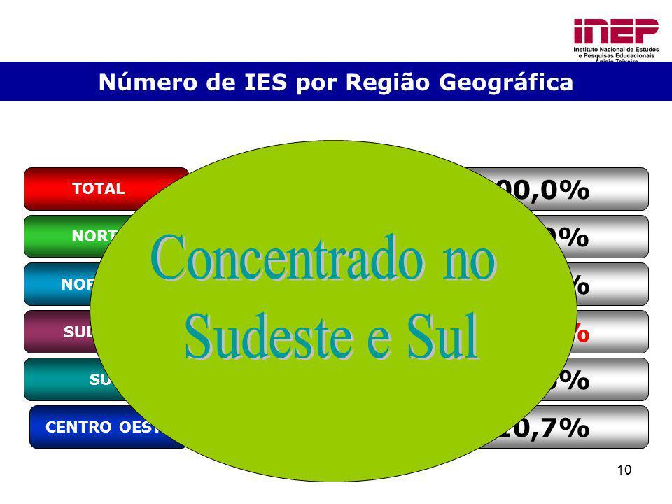 10 Número de IES por Região Geográfica NORTE CENTRO OESTE SUL SUDESTE NORDESTE 118 5,9% 344 17,1% 1.001 49,7% 335 16,6% 215 10,7% TOTAL 2.013100,0%