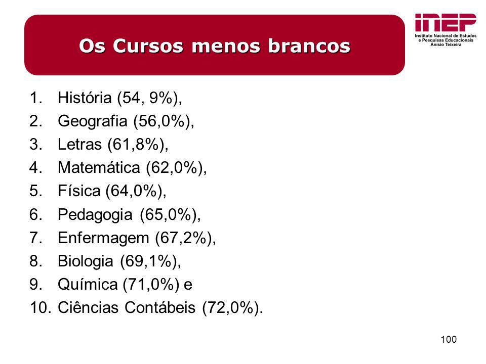 100 1.História (54, 9%), 2.Geografia (56,0%), 3.Letras (61,8%), 4.Matemática (62,0%), 5.Física (64,0%), 6.Pedagogia (65,0%), 7.Enfermagem (67,2%), 8.B