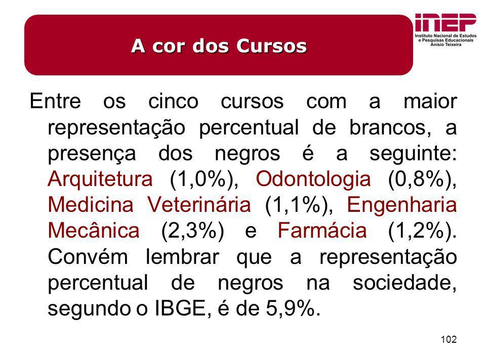 102 Entre os cinco cursos com a maior representação percentual de brancos, a presença dos negros é a seguinte: Arquitetura (1,0%), Odontologia (0,8%),