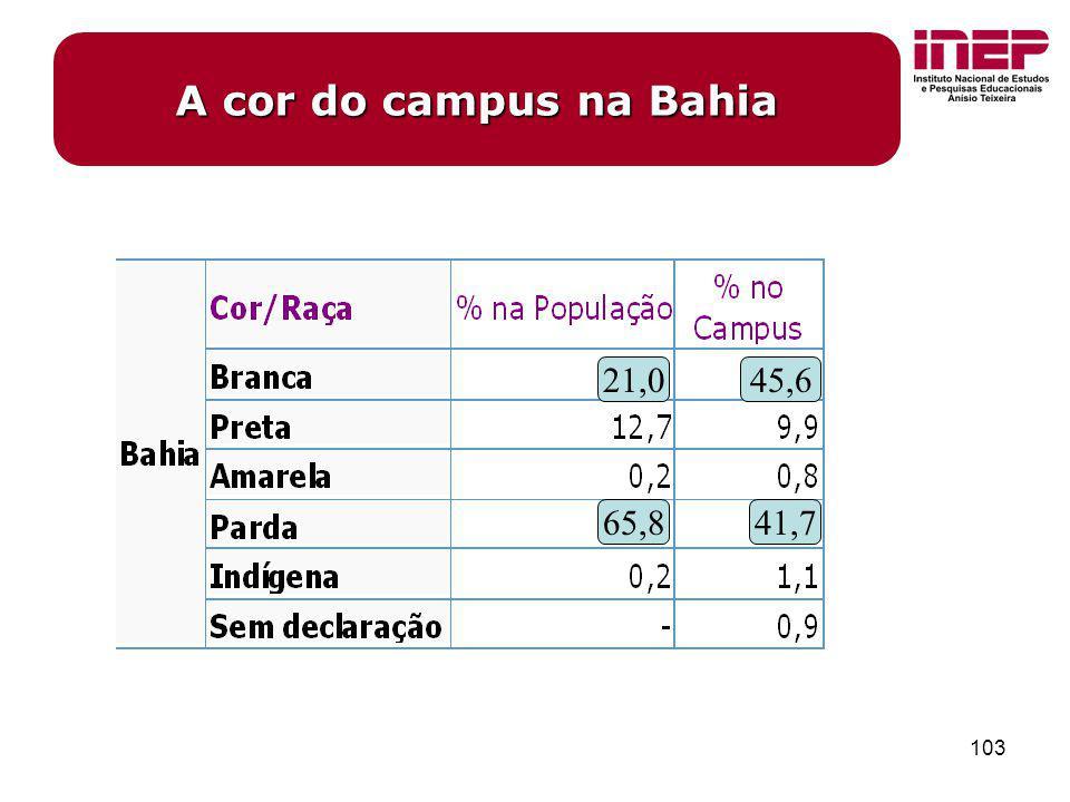 103 21,045,6 65,841,7 A cor do campus na Bahia