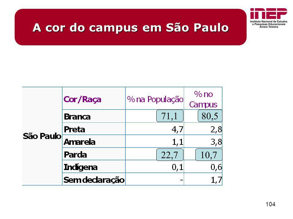 104 A cor do campus em São Paulo 71,180,5 22,710,7