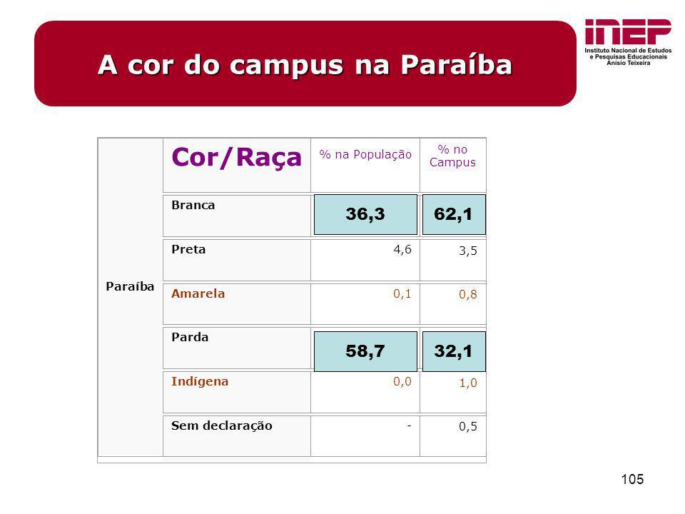 105 Paraíba Cor/Raça % na População % no Campus Branca36,3 62,1 Preta4,6 3,5 Amarela0,1 0,8 Parda58,7 32,1 Indígena0,0 1,0 Sem declaração- 0,5 A cor d