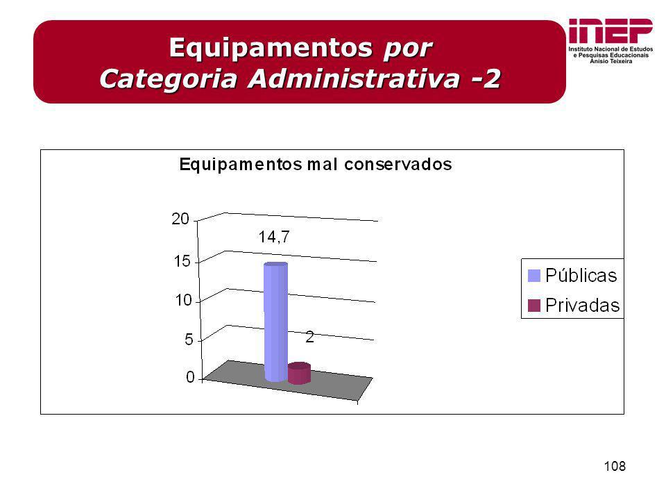 108 Equipamentos por Categoria Administrativa -2