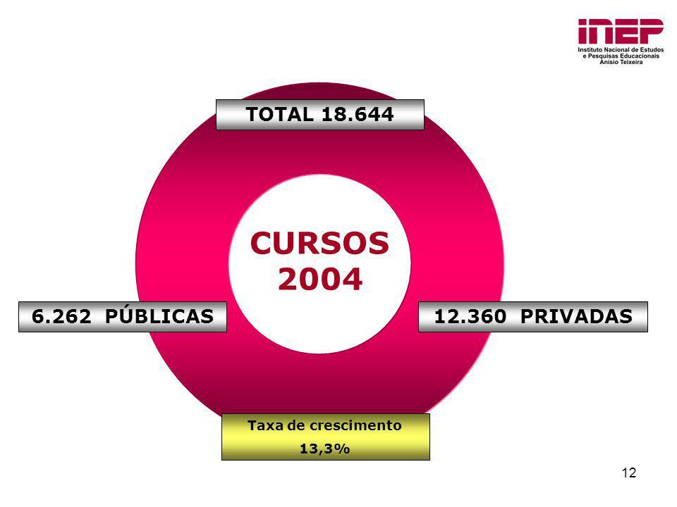 12 CURSOS 2004 TOTAL 18.644 12.360 PRIVADAS6.262 PÚBLICAS Taxa de crescimento 13,3%