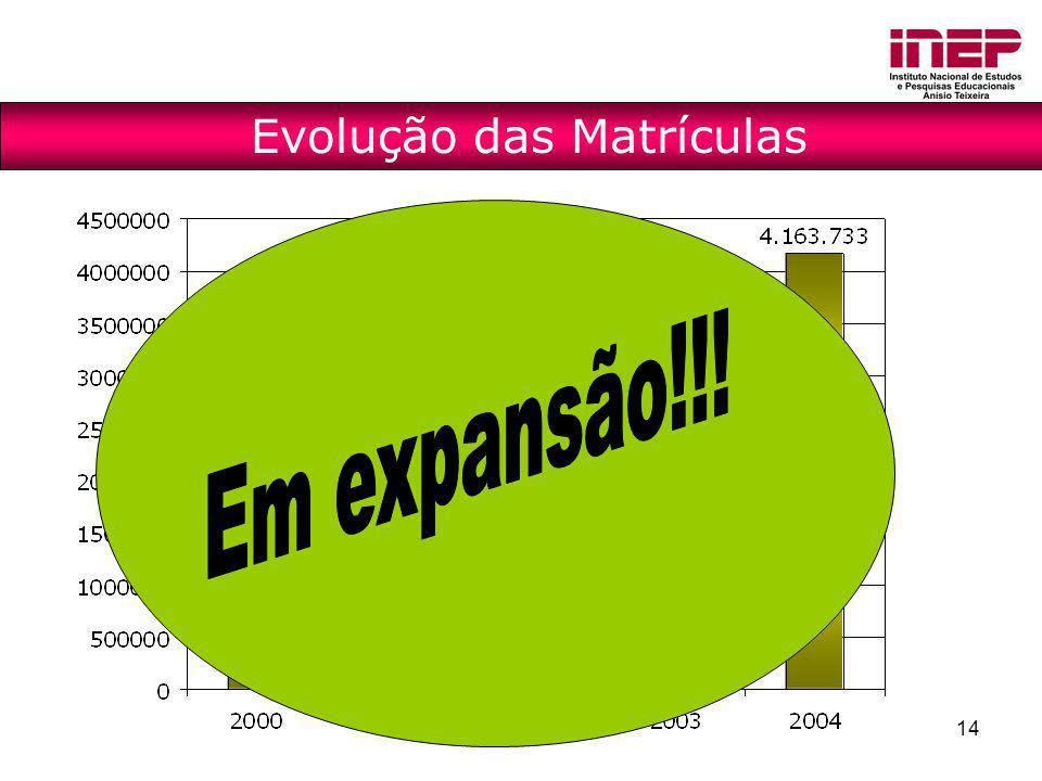 14 Evolução das Matrículas