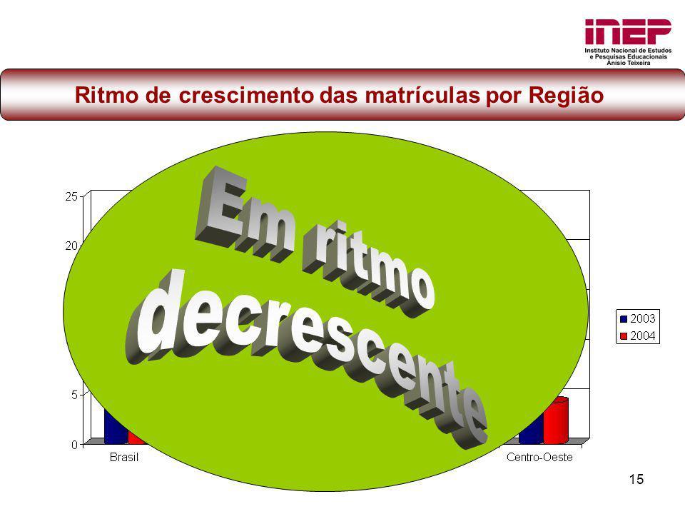 15 Ritmo de crescimento das matrículas por Região