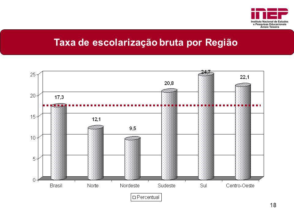 18 Taxa de escolarização bruta por Região