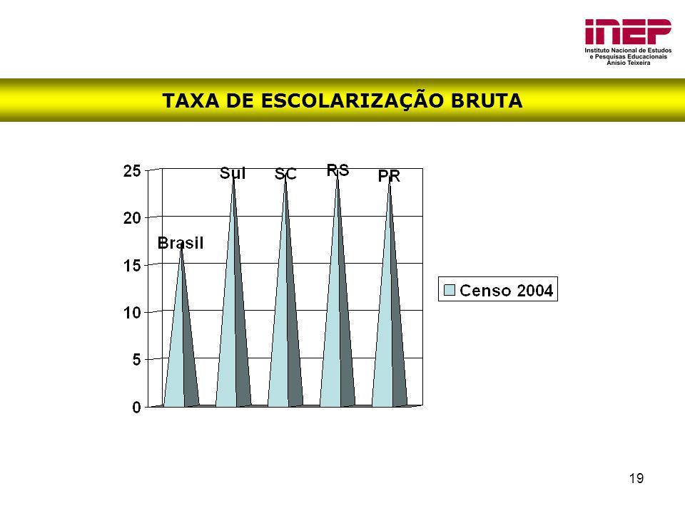 19 TAXA DE ESCOLARIZAÇÃO BRUTA