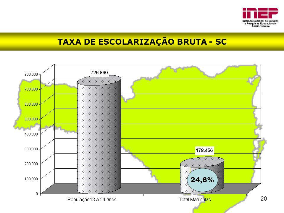 20 TAXA DE ESCOLARIZAÇÃO BRUTA - SC 24,6%