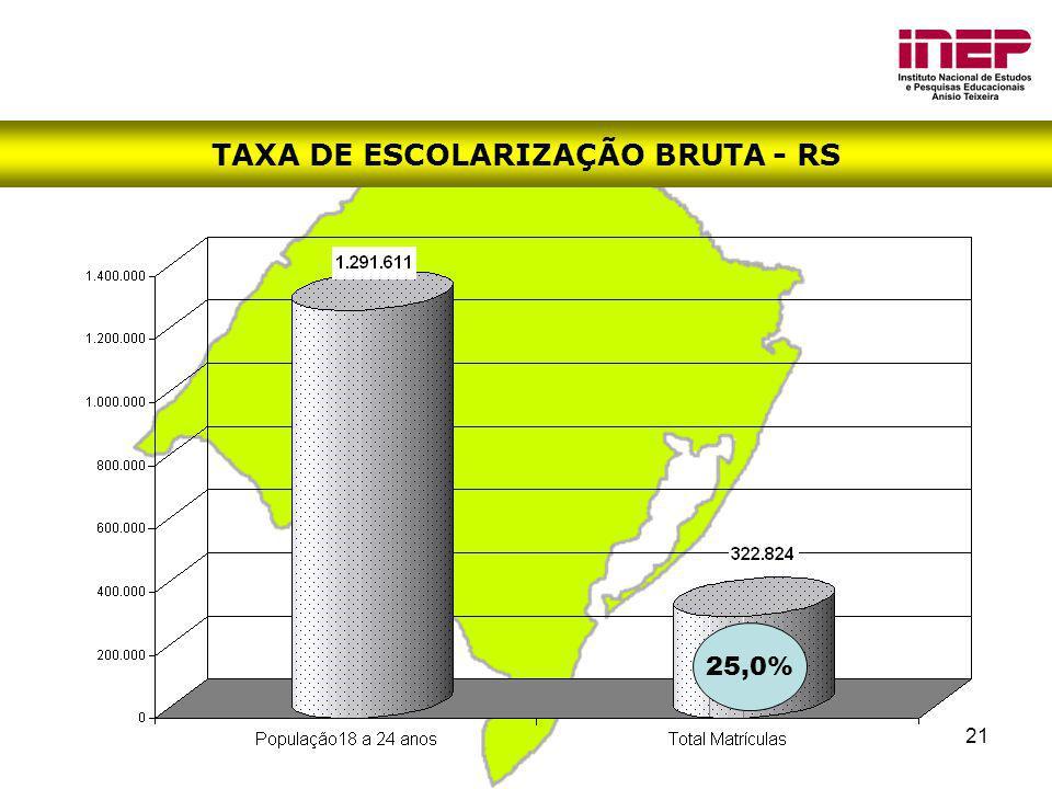 21 TAXA DE ESCOLARIZAÇÃO BRUTA - RS 25,0%