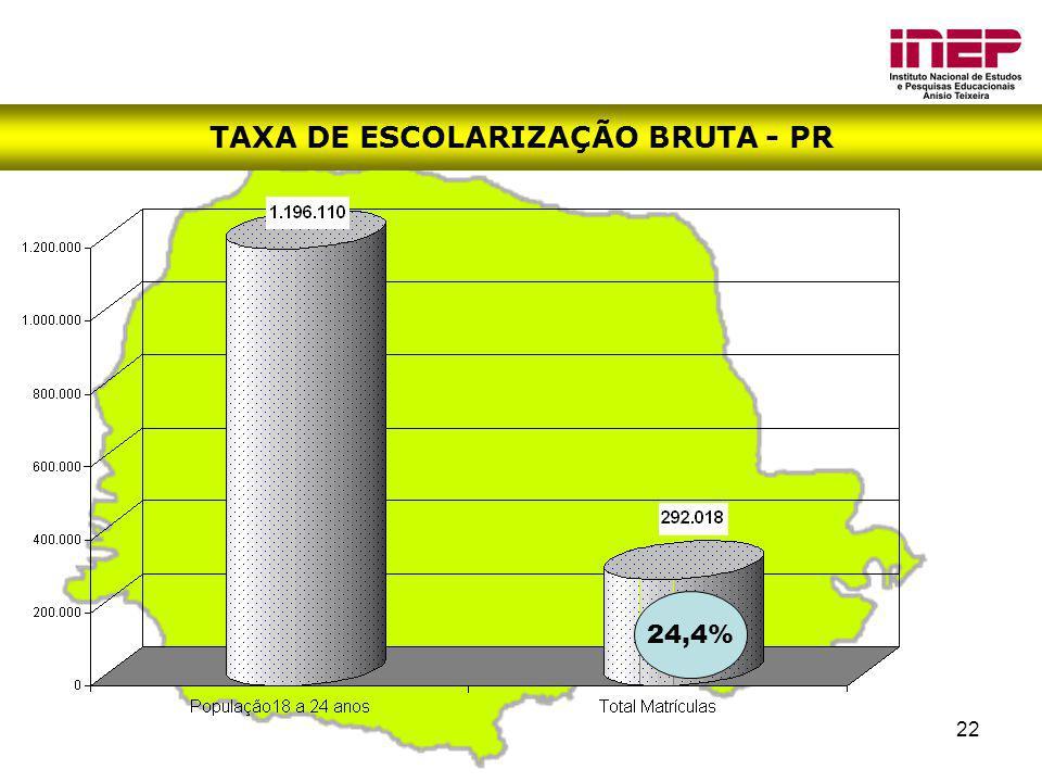 22 TAXA DE ESCOLARIZAÇÃO BRUTA - PR 24,4%