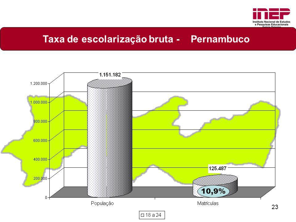 23 Taxa de escolarização bruta - Pernambuco 10,9%