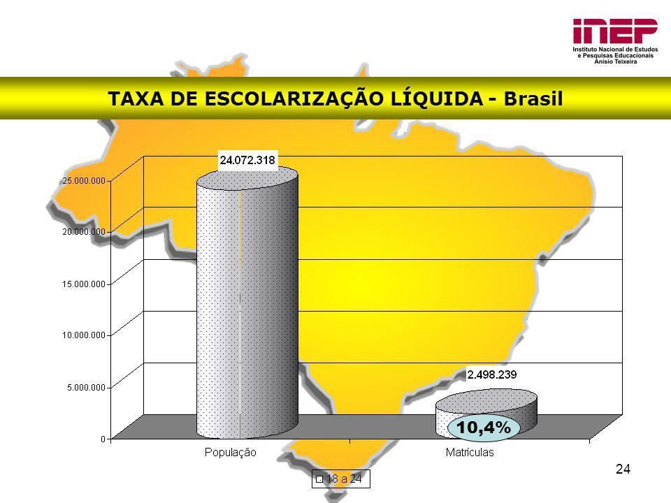 24 TAXA DE ESCOLARIZAÇÃO LÍQUIDA - Brasil 10,4%