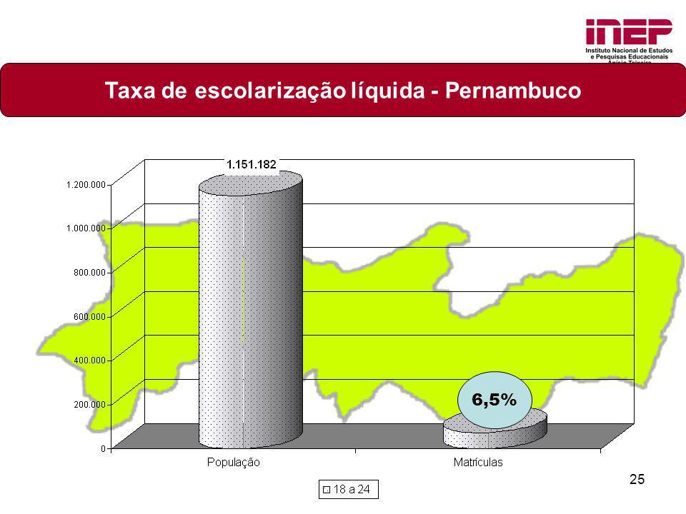 25 Taxa de escolarização líquida - Pernambuco 6,5%