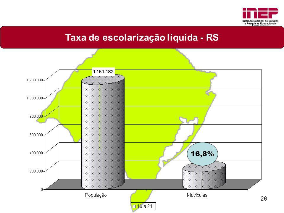 26 Taxa de escolarização líquida - RS 16,8%
