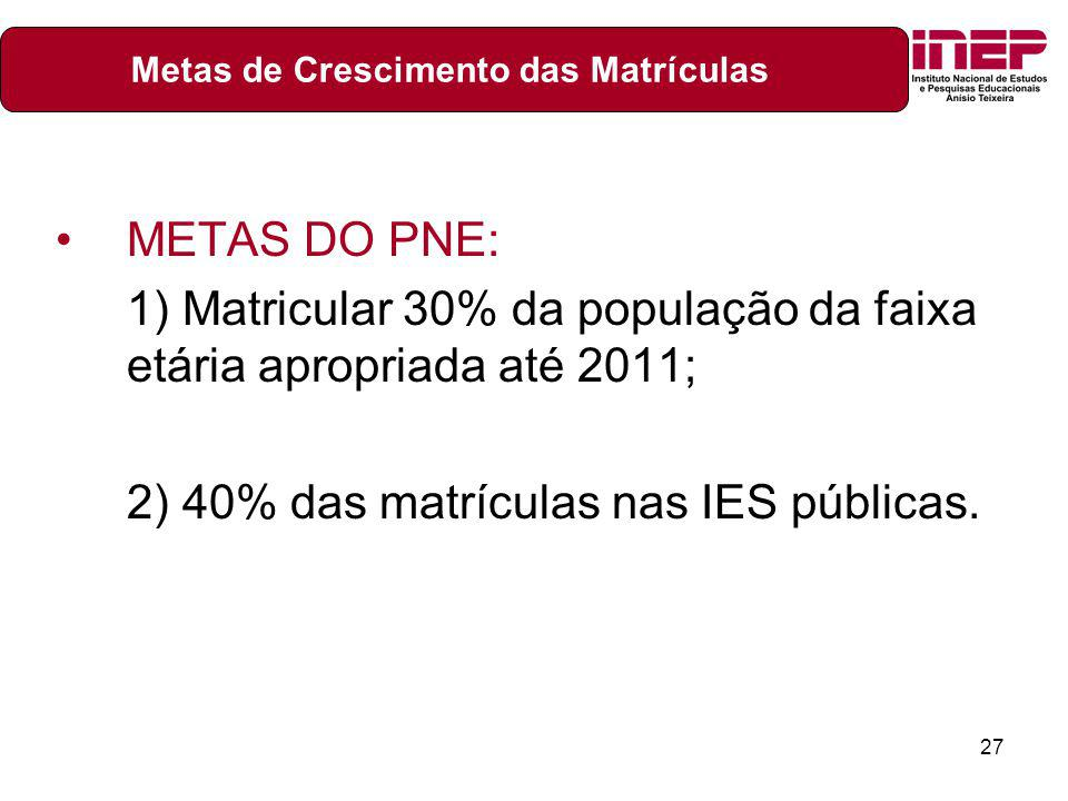 27 METAS DO PNE: 1) Matricular 30% da população da faixa etária apropriada até 2011; 2) 40% das matrículas nas IES públicas. Metas de Crescimento das