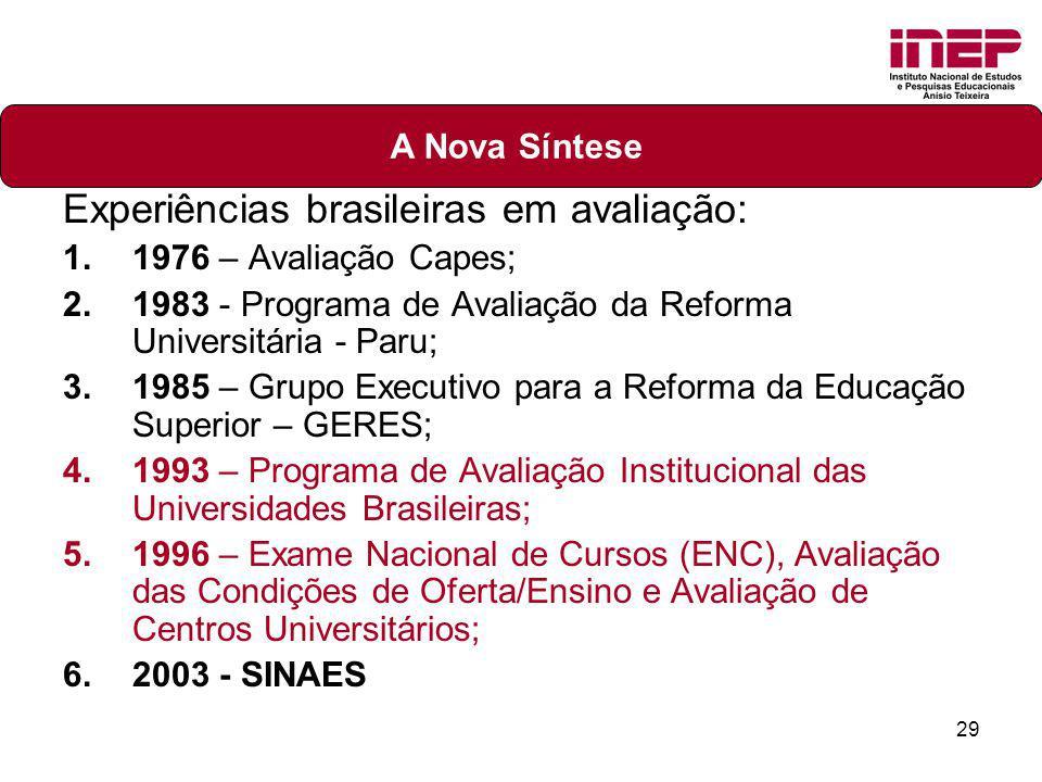 29 Experiências brasileiras em avaliação: 1.1976 – Avaliação Capes; 2.1983 - Programa de Avaliação da Reforma Universitária - Paru; 3.1985 – Grupo Exe