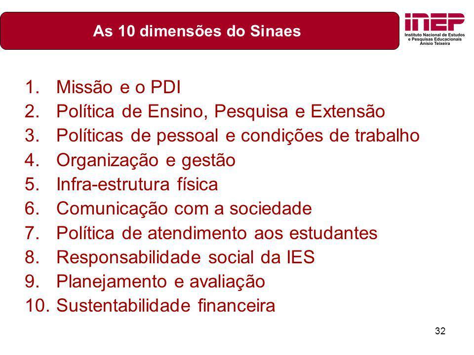 32 1.Missão e o PDI 2.Política de Ensino, Pesquisa e Extensão 3.Políticas de pessoal e condições de trabalho 4.Organização e gestão 5.Infra-estrutura