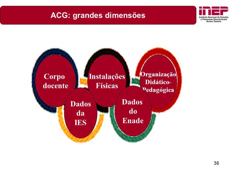 36 Corpo docente Instalações Físicas Organização Didático- Pedagógica Dados do Enade Dados da IES ACG: grandes dimensões