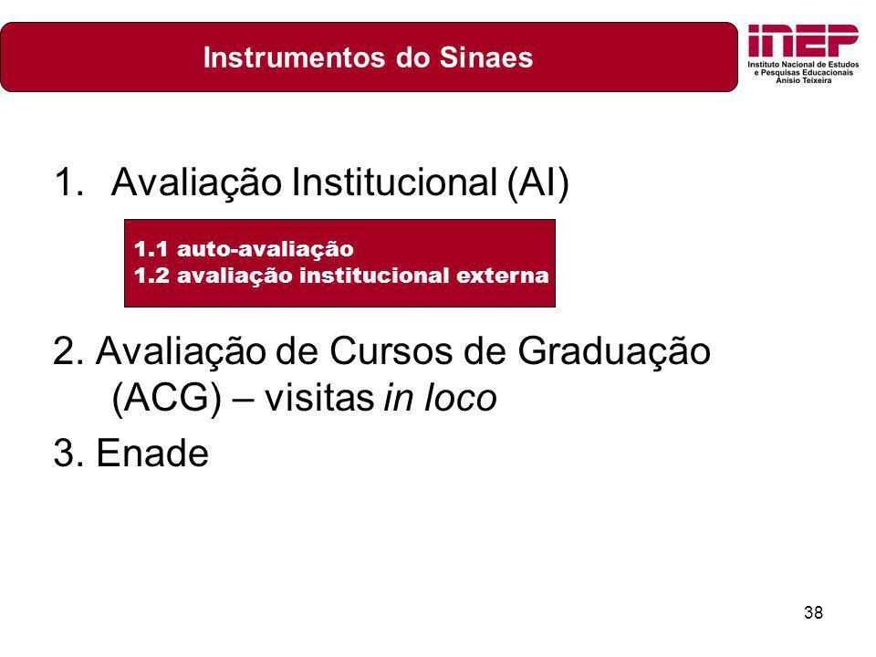 38 1.Avaliação Institucional (AI) 2. Avaliação de Cursos de Graduação (ACG) – visitas in loco 3. Enade 1.1 auto-avaliação 1.2 avaliação institucional
