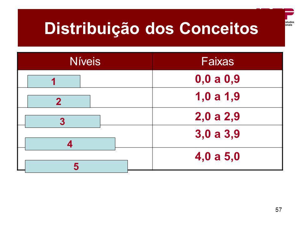 57 Distribuição dos Conceitos NíveisFaixas 0,0 a 0,9 1,0 a 1,9 2,0 a 2,9 3,0 a 3,9 4,0 a 5,0 1 2 3 4 5