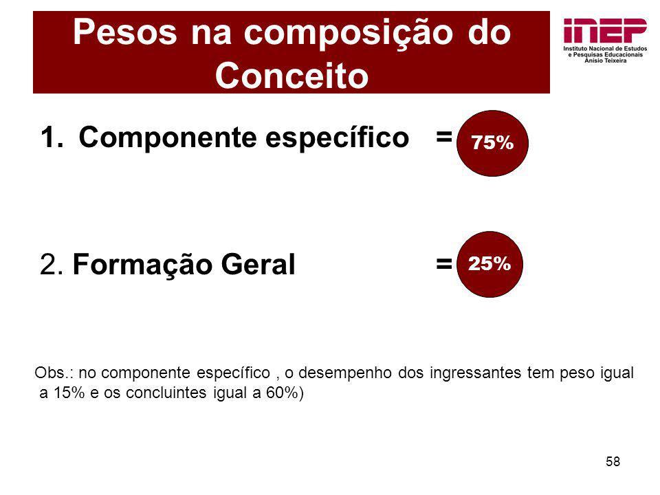 58 Pesos na composição do Conceito 1.Componente específico = 75% 2. Formação Geral = 25% Obs.: no componente específico, o desempenho dos ingressantes